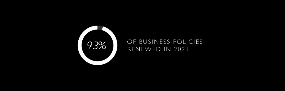 96% Business Insurance Policies were renewed in 2016