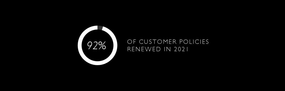 92% Renewal Retention