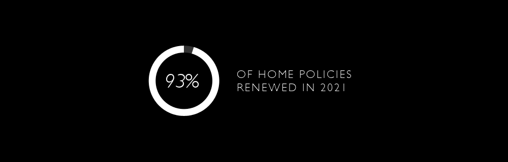 92% Of Customer Policies Renewed In 2018